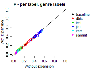 F-score - per label - genre labels