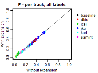 F-score - per track - all labels