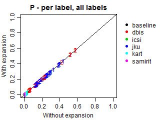 Precision - per label - all labels