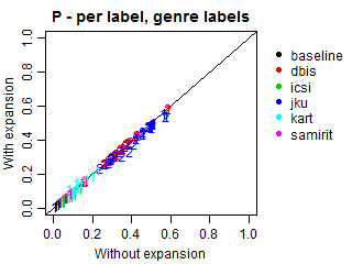 Precision - per label - genre labels