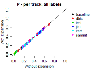 Precision - per track - all labels