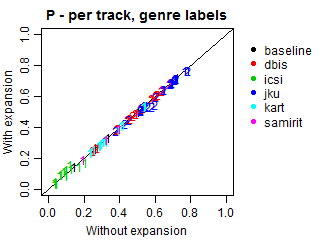 Precision - per track - genre labels